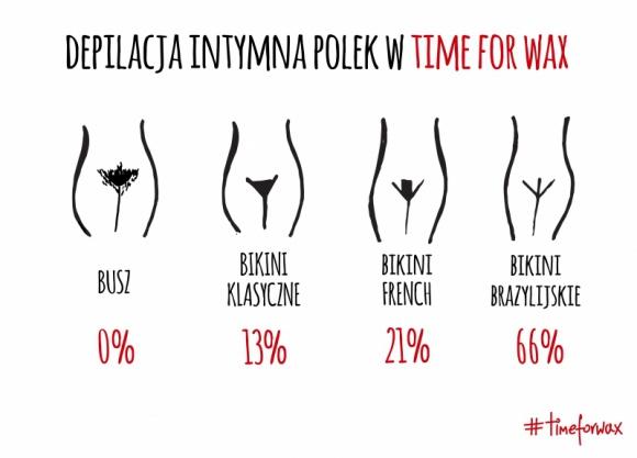 POLKI WOLĄ BRAZYLIANĘ LIFESTYLE, Uroda - Jak wynika z ankiet przeprowadzonych w salonach depilacji woskiem, Polki w zdecydowanej większości stawiają na depilację brazylijską.